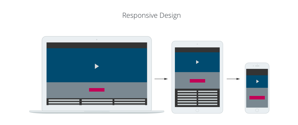 Mobile First Web Design Vs Responsive Web Design