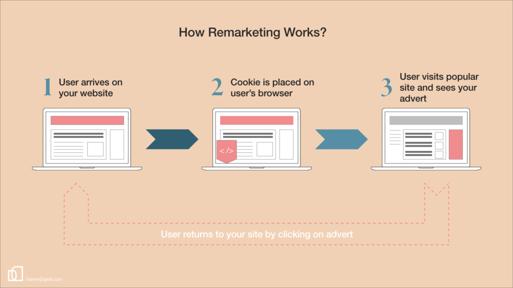 How Remarketing Works?