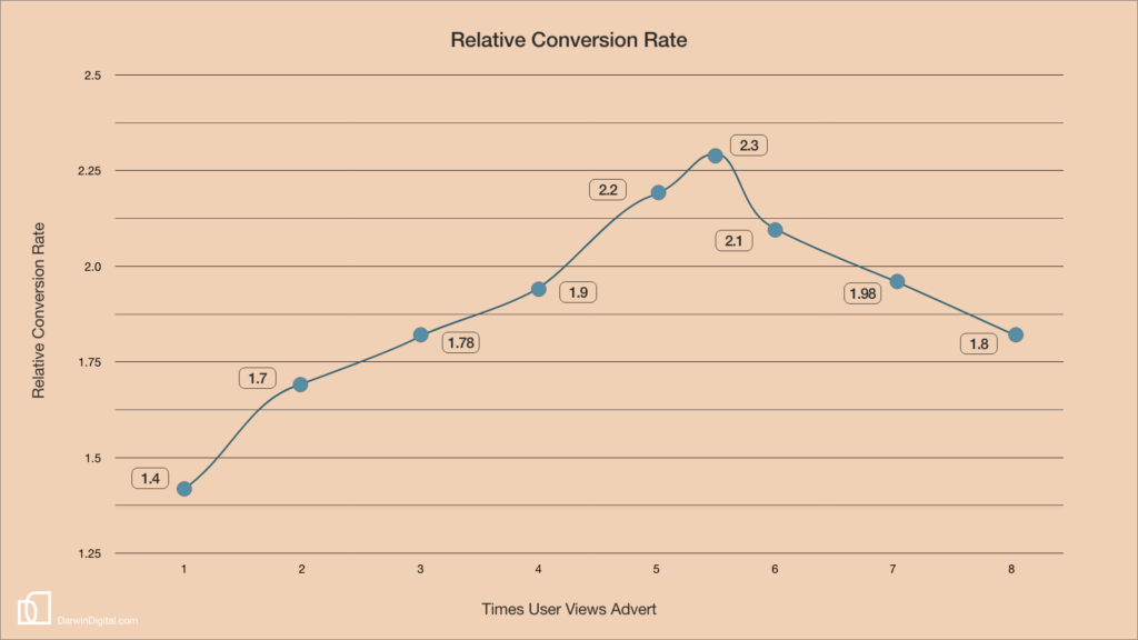 Relative Conversion Rate of Remarketing